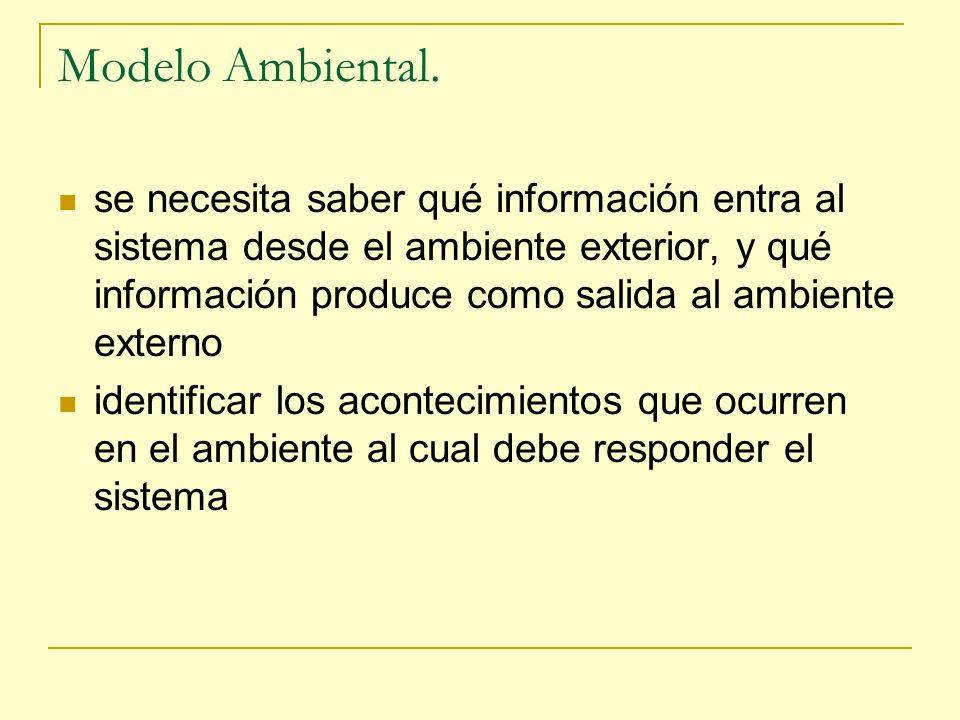 Modelo Ambiental.