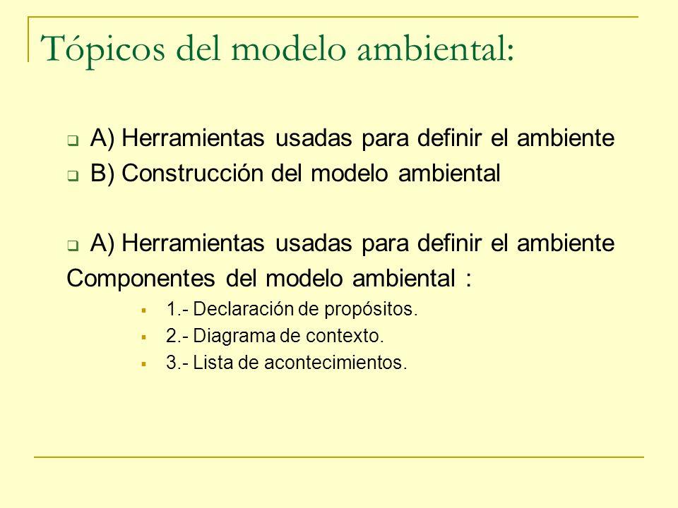 Tópicos del modelo ambiental:
