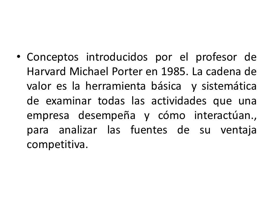 Conceptos introducidos por el profesor de Harvard Michael Porter en 1985.
