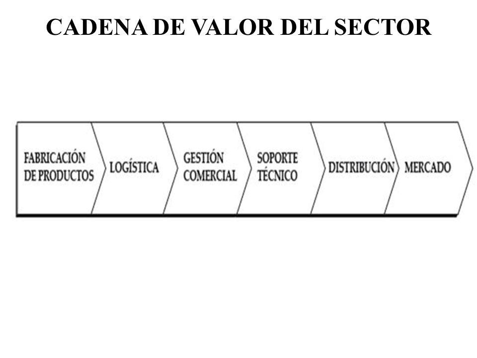 CADENA DE VALOR DEL SECTOR