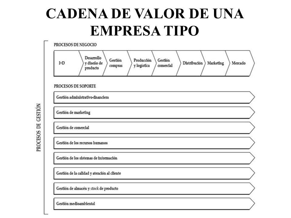 CADENA DE VALOR DE UNA EMPRESA TIPO
