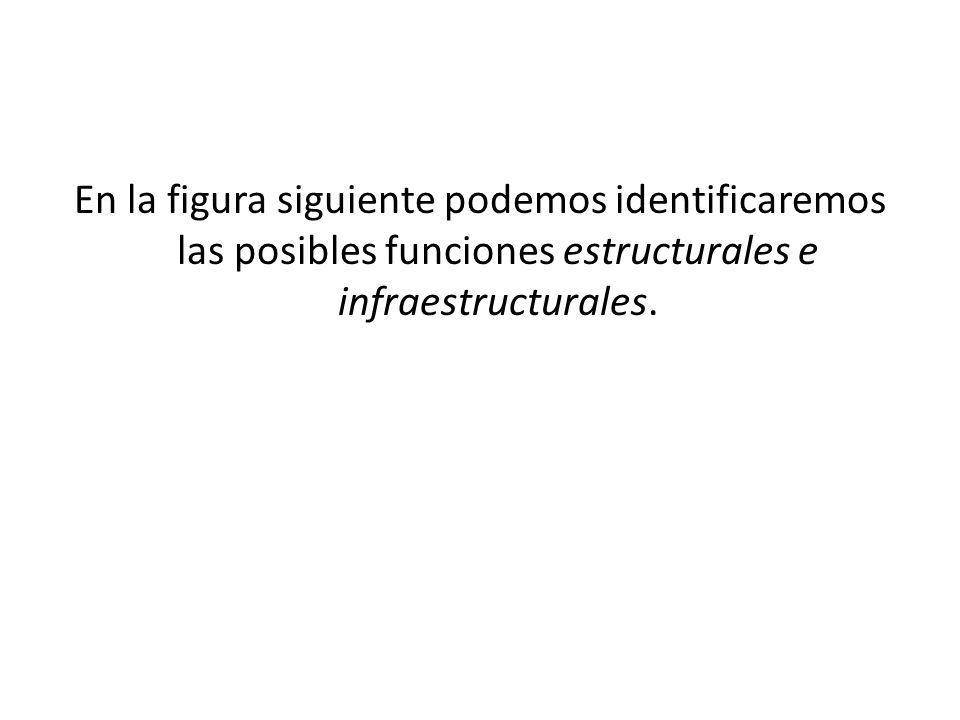 En la figura siguiente podemos identificaremos las posibles funciones estructurales e infraestructurales.