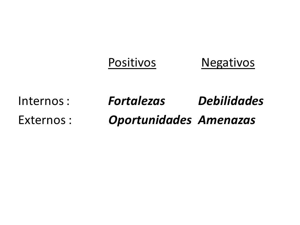 Positivos Negativos Internos : Fortalezas Debilidades Externos : Oportunidades Amenazas
