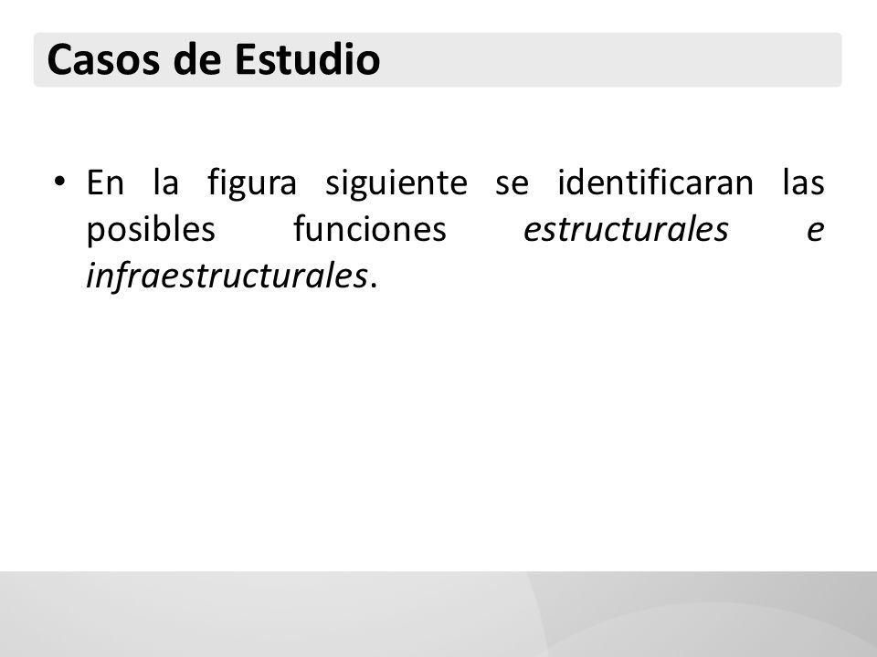 Casos de Estudio En la figura siguiente se identificaran las posibles funciones estructurales e infraestructurales.