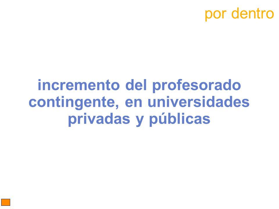 por dentro incremento del profesorado contingente, en universidades privadas y públicas 28