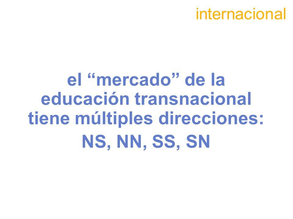 internacionalel mercado de la educación transnacional tiene múltiples direcciones: NS, NN, SS, SN.