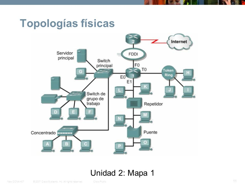 Topologías físicas Unidad 2: Mapa 1
