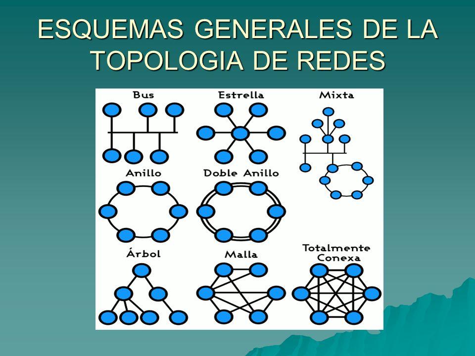 ESQUEMAS GENERALES DE LA TOPOLOGIA DE REDES