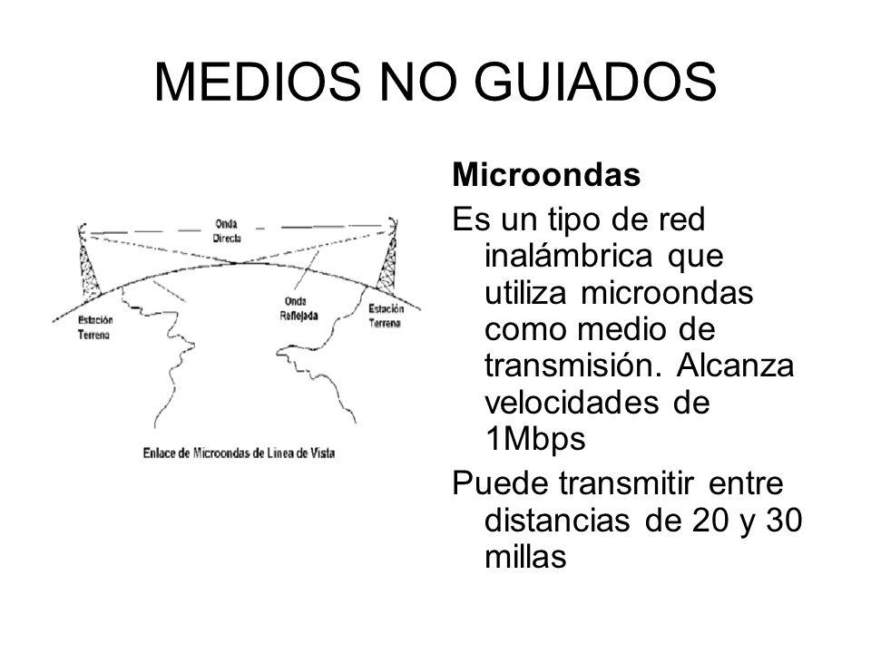 MEDIOS NO GUIADOS Microondas