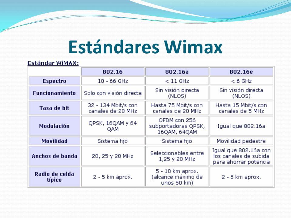 Estándares Wimax