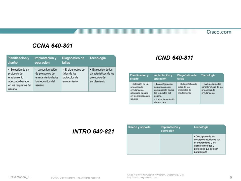 CCNA 640-801 ICND 640-811 INTRO 640-821
