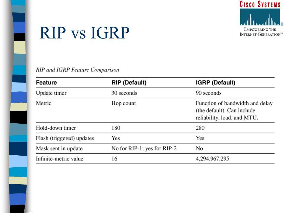 RIP vs IGRP