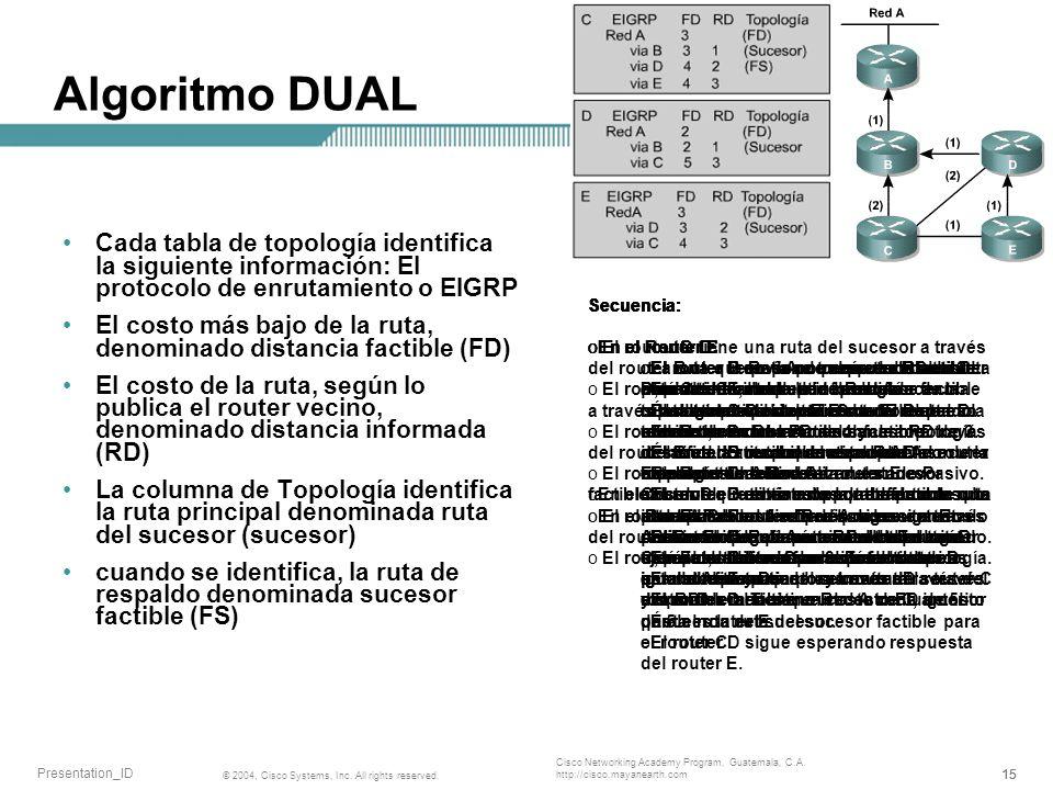 Algoritmo DUAL Cada tabla de topología identifica la siguiente información: El protocolo de enrutamiento o EIGRP.