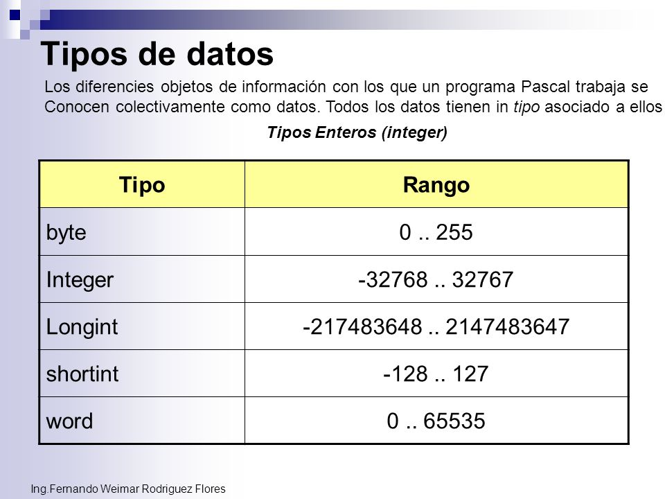 Tipos de datos Tipo Rango byte 0 .. 255 Integer -32768 .. 32767