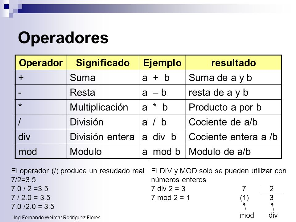 Operadores Operador Significado Ejemplo resultado + Suma a + b
