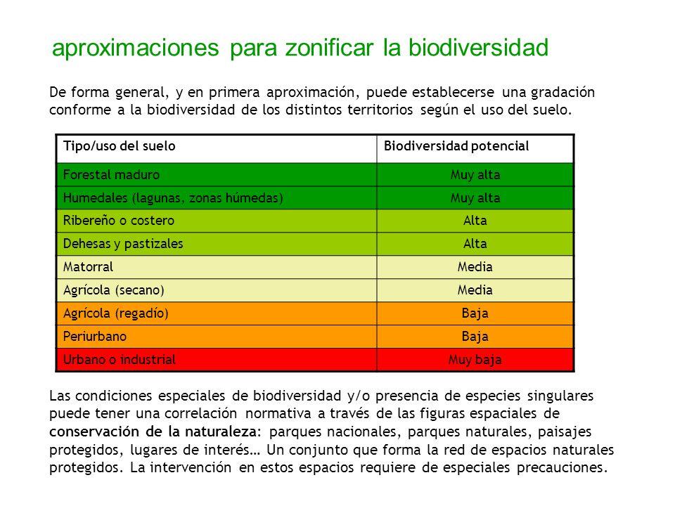 aproximaciones para zonificar la biodiversidad