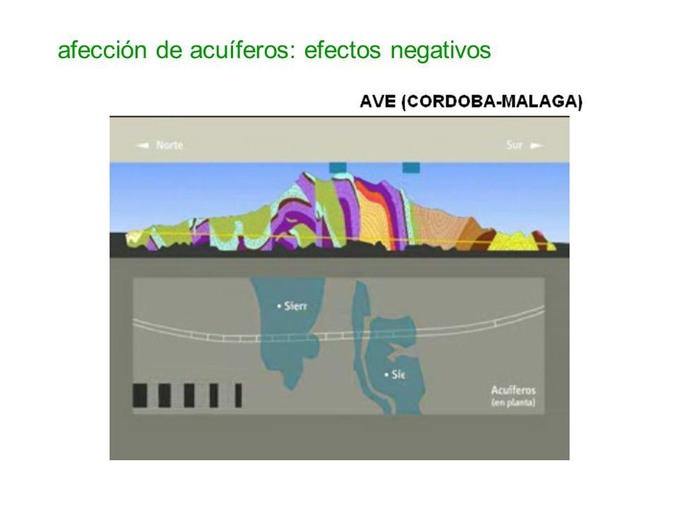 afección de acuíferos: efectos negativos