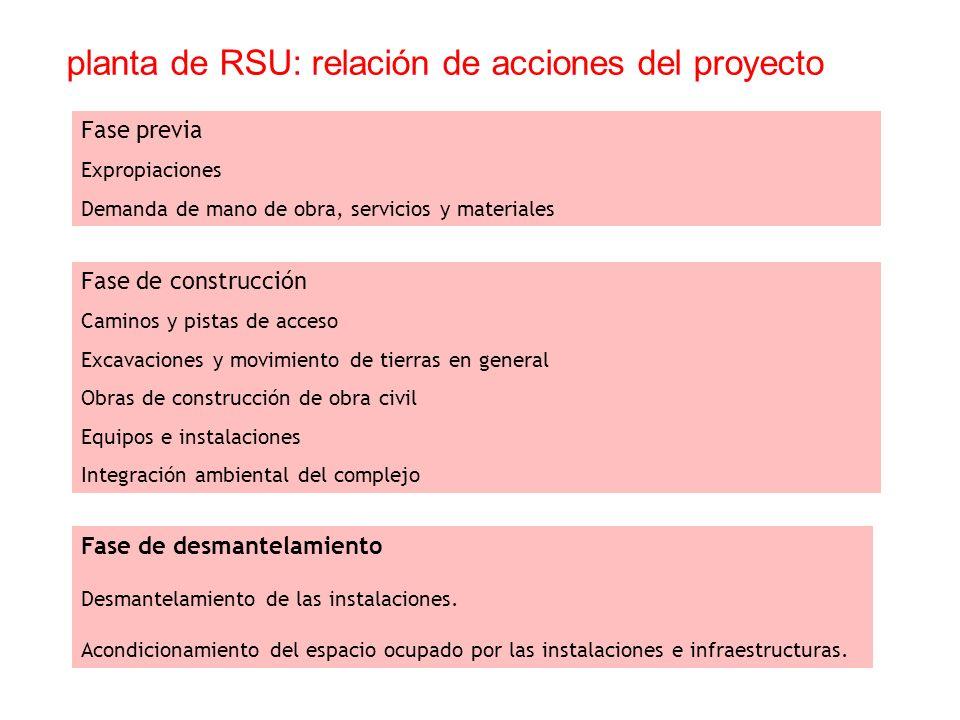 planta de RSU: relación de acciones del proyecto