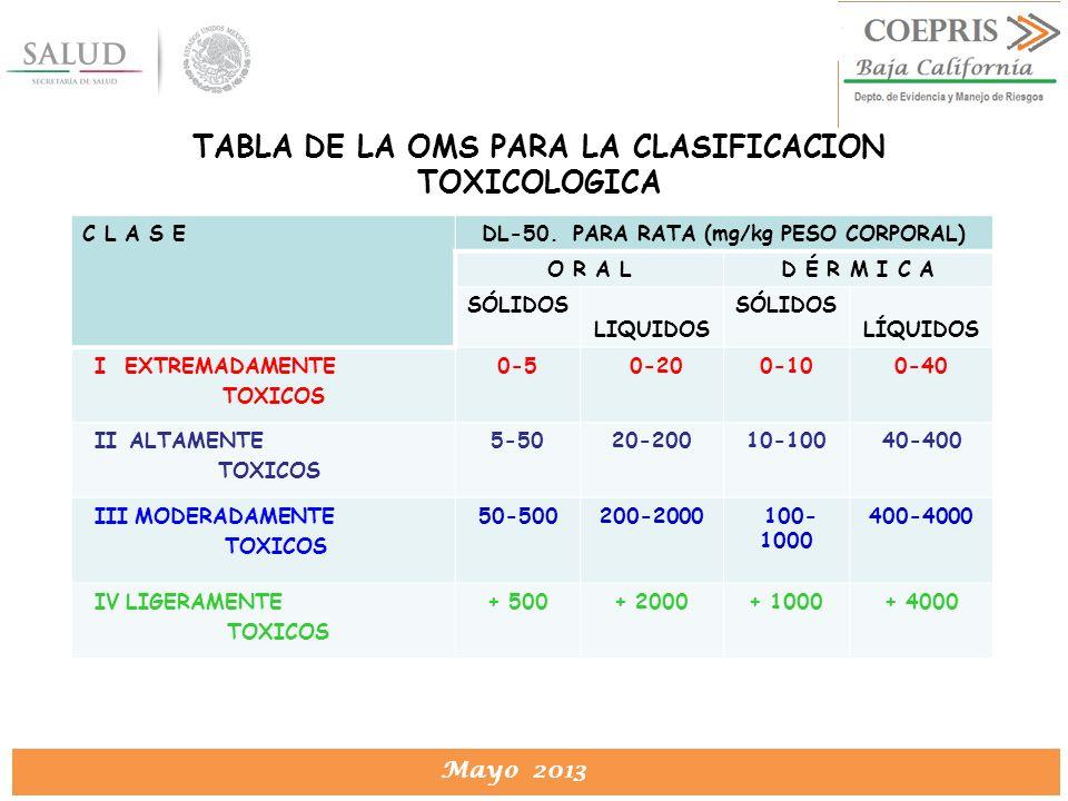 TABLA DE LA OMS PARA LA CLASIFICACION TOXICOLOGICA