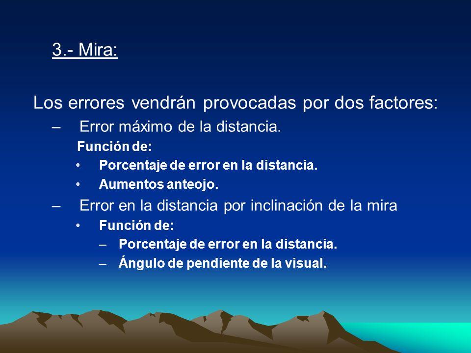 Los errores vendrán provocadas por dos factores: