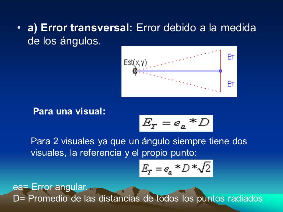 a) Error transversal: Error debido a la medida de los ángulos.