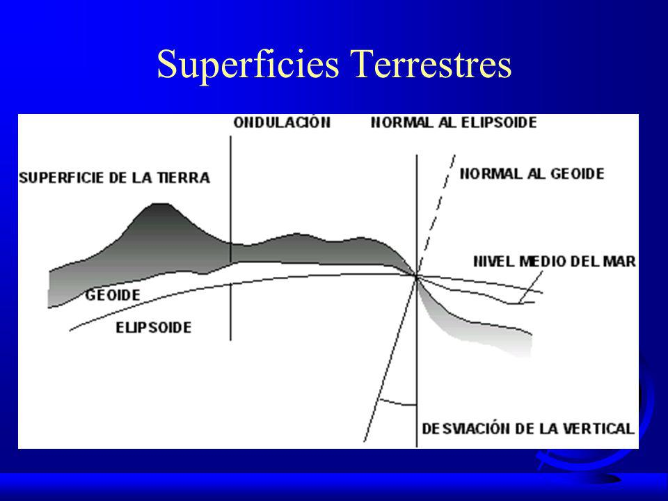 Superficies Terrestres