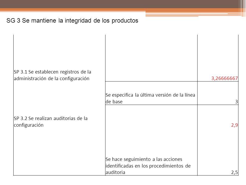 SG 3 Se mantiene la integridad de los productos