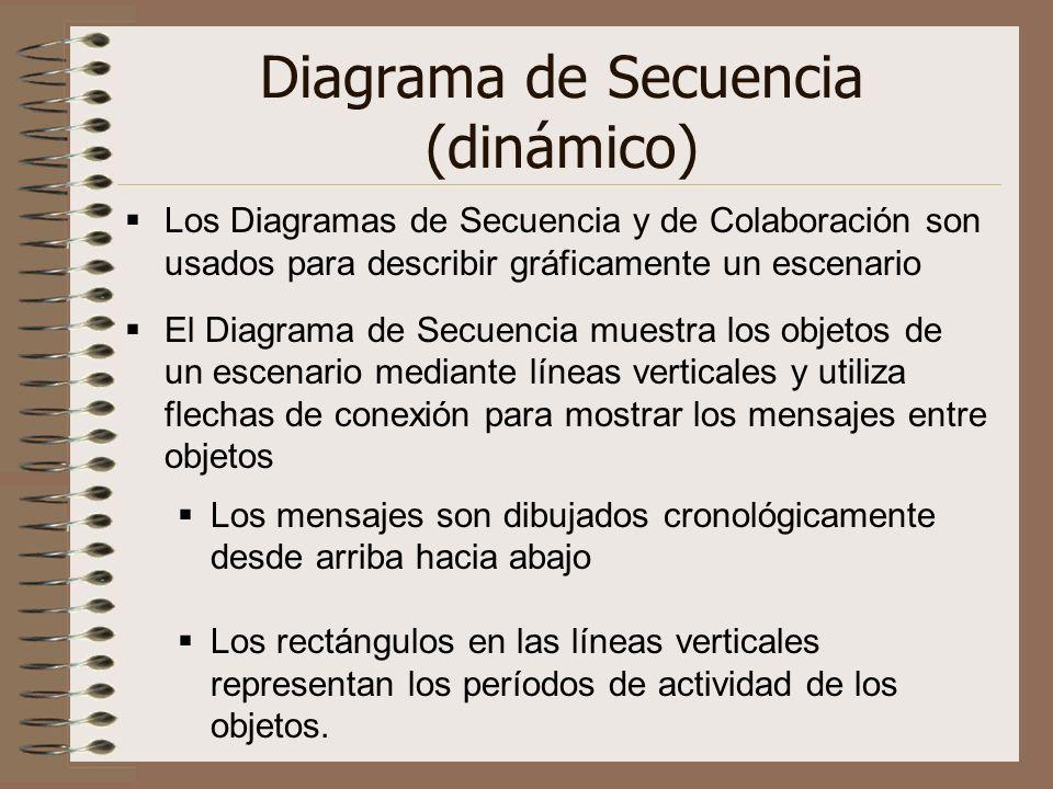 Diagrama de Secuencia (dinámico)