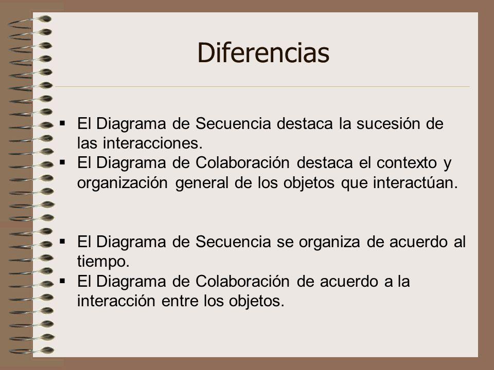 DiferenciasEl Diagrama de Secuencia destaca la sucesión de las interacciones.