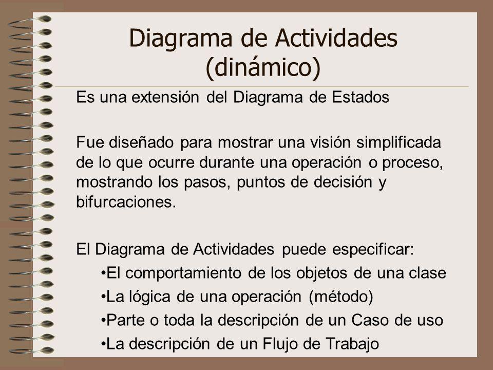 Diagrama de Actividades (dinámico)