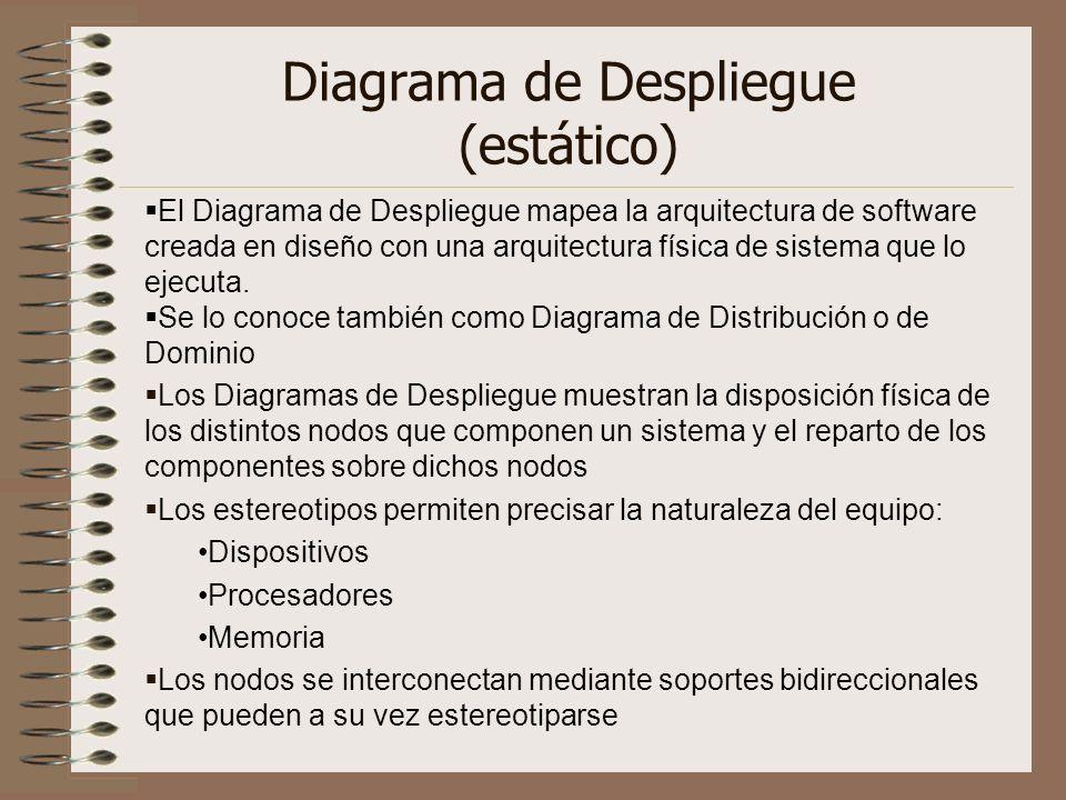 Diagrama de Despliegue (estático)