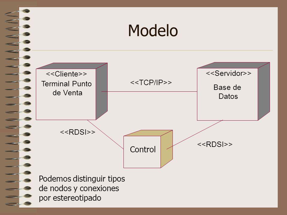 Modelo<<Cliente>> <<Servidor>> Terminal Punto. de Venta. <<TCP/IP>> Base de. Datos. <<RDSI>> <<RDSI>>