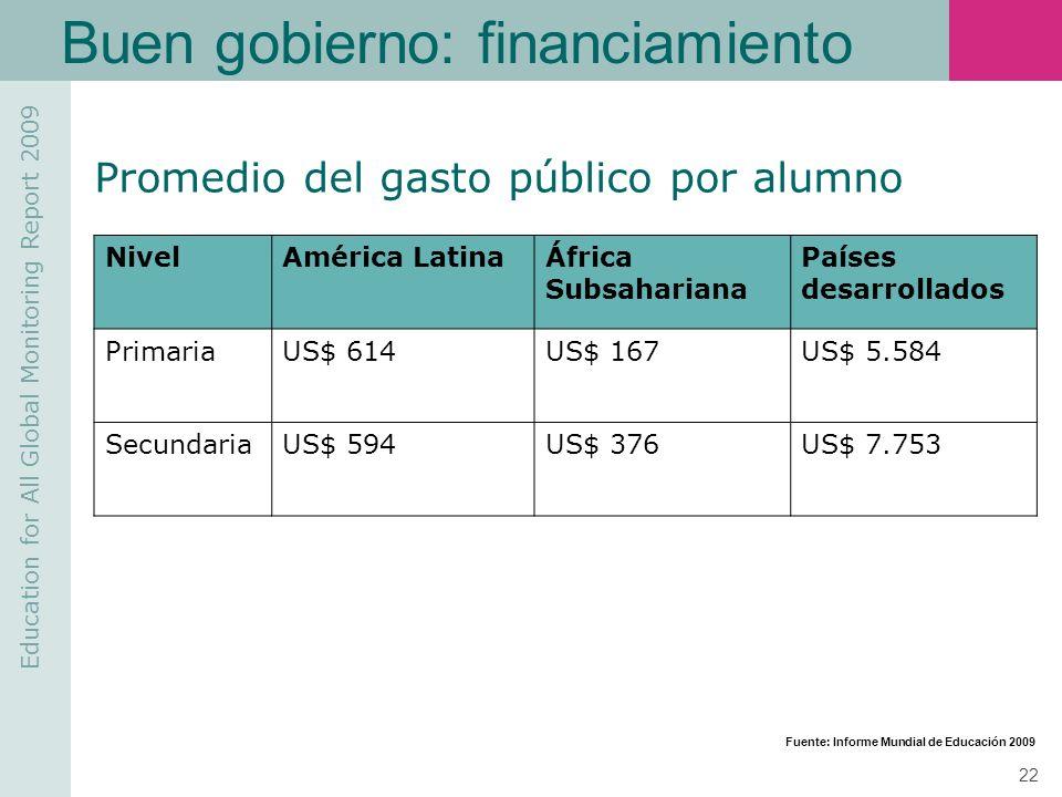 Buen gobierno: financiamiento