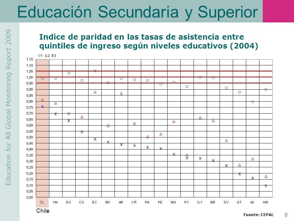 Educación Secundaria y Superior
