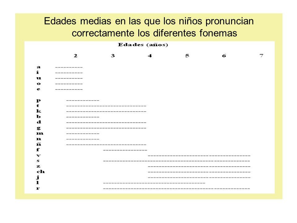 Edades medias en las que los niños pronuncian correctamente los diferentes fonemas