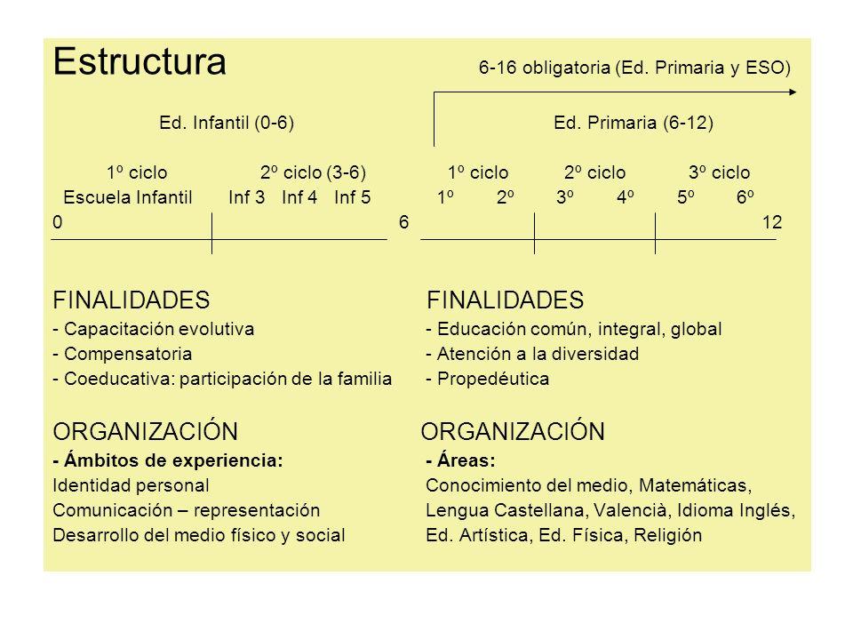 Estructura 6-16 obligatoria (Ed. Primaria y ESO)