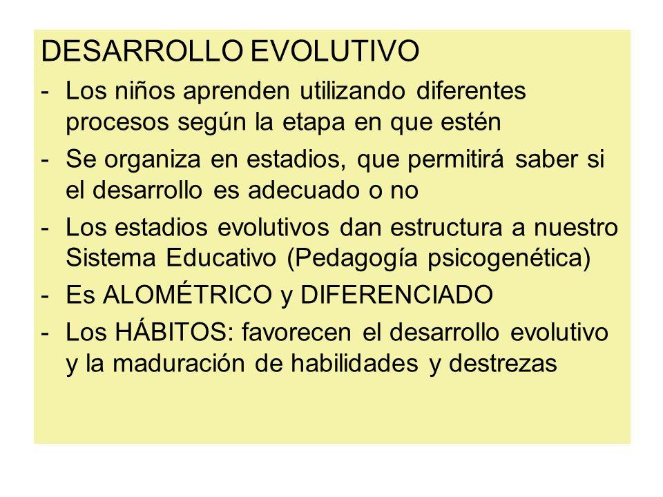 DESARROLLO EVOLUTIVOLos niños aprenden utilizando diferentes procesos según la etapa en que estén.
