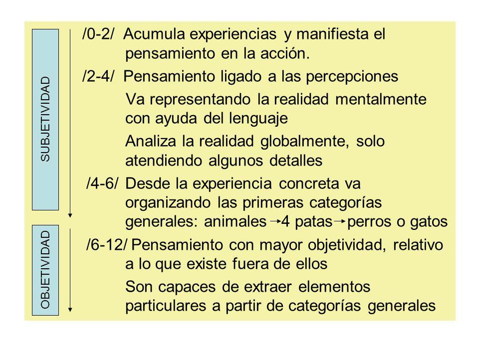 /0-2/ Acumula experiencias y manifiesta el pensamiento en la acción.