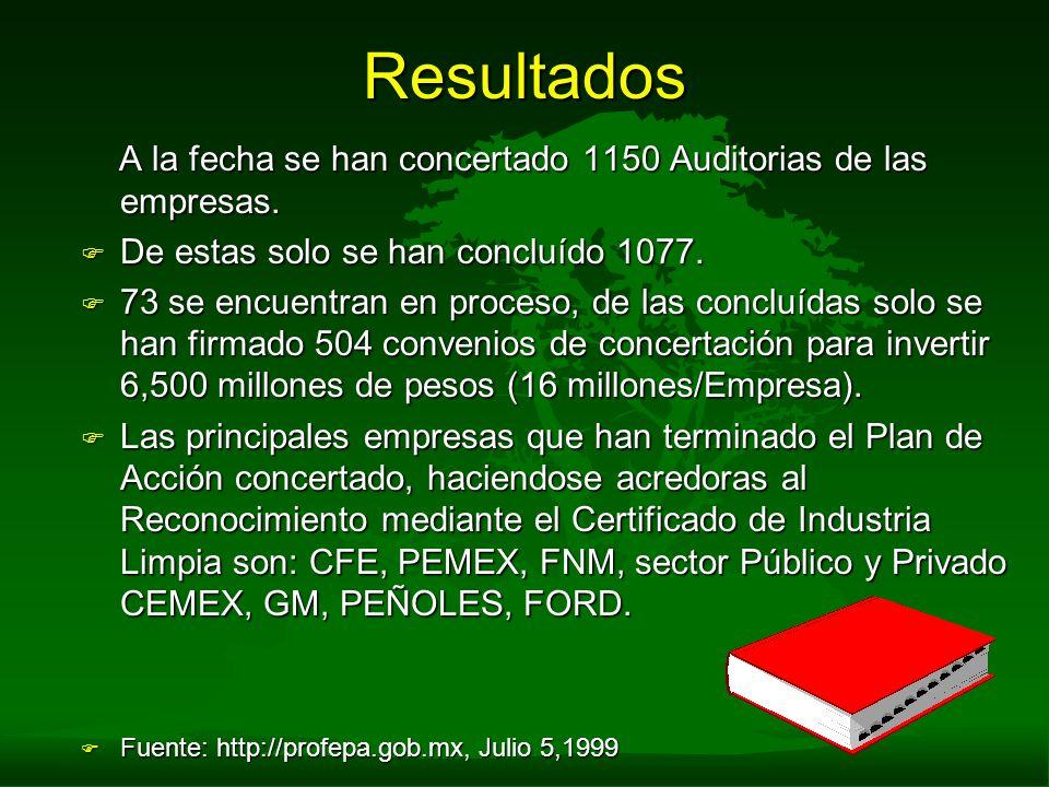 Resultados A la fecha se han concertado 1150 Auditorias de las empresas. De estas solo se han concluído 1077.