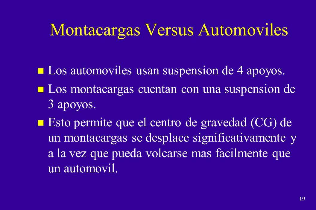 Montacargas Versus Automoviles