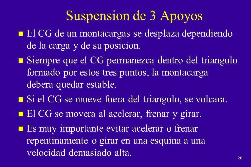 Suspension de 3 Apoyos El CG de un montacargas se desplaza dependiendo de la carga y de su posicion.