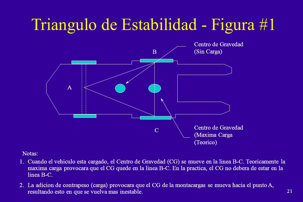 Triangulo de Estabilidad - Figura #1