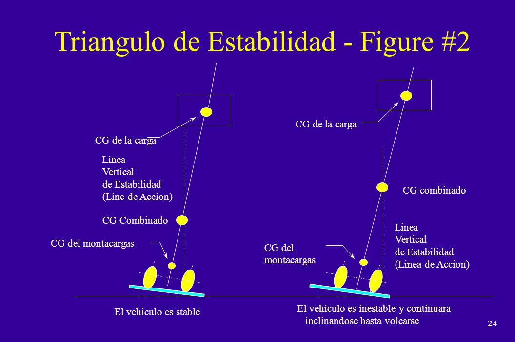 Triangulo de Estabilidad - Figure #2