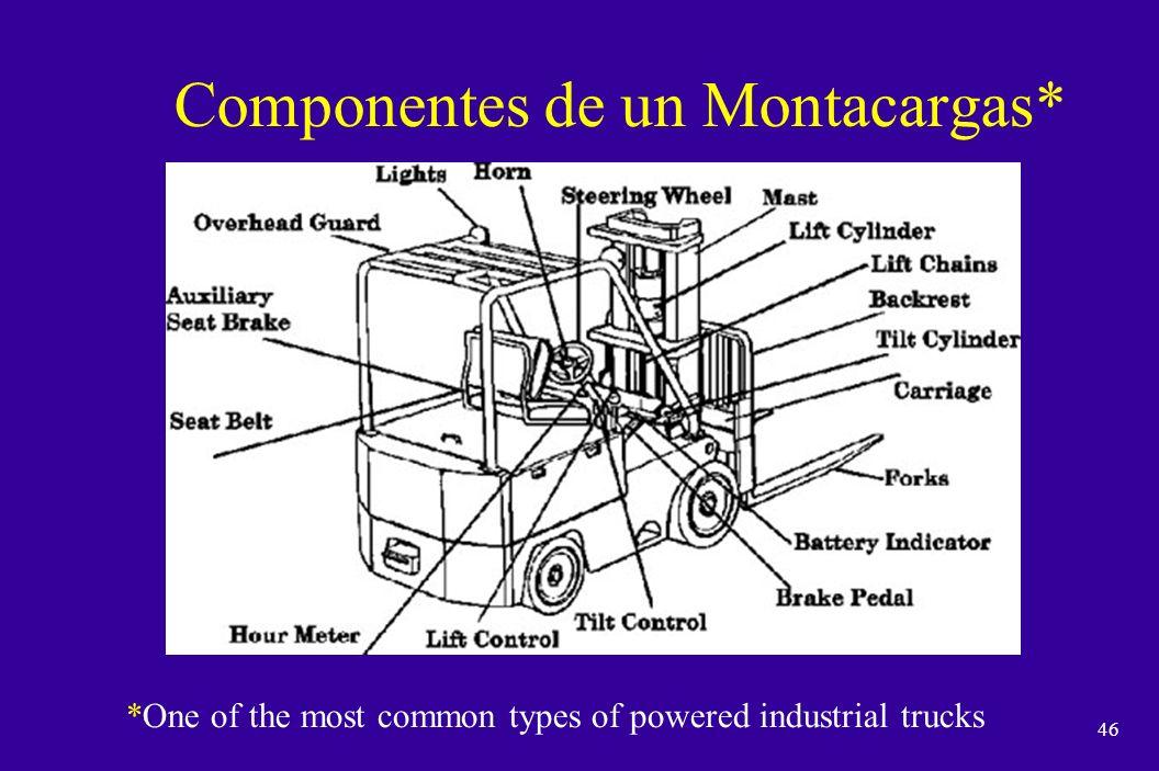 Componentes de un Montacargas*