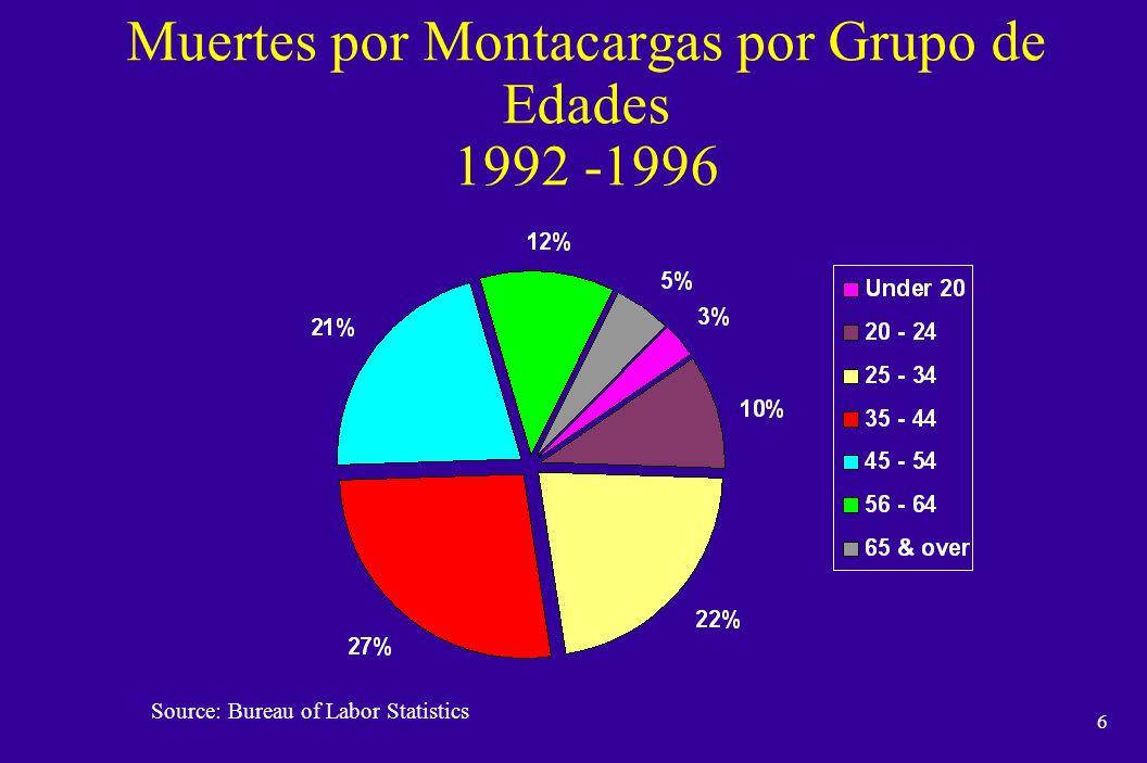 Muertes por Montacargas por Grupo de Edades 1992 -1996