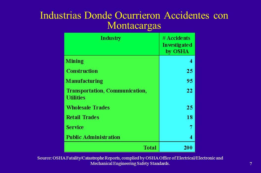 Industrias Donde Ocurrieron Accidentes con Montacargas