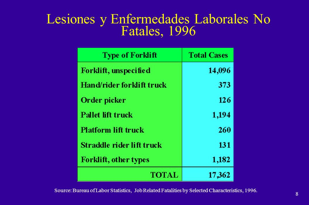 Lesiones y Enfermedades Laborales No Fatales, 1996
