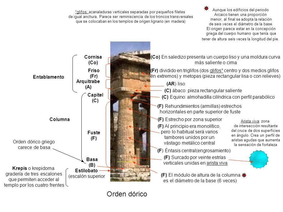 Orden dórico Cornisa (Co)