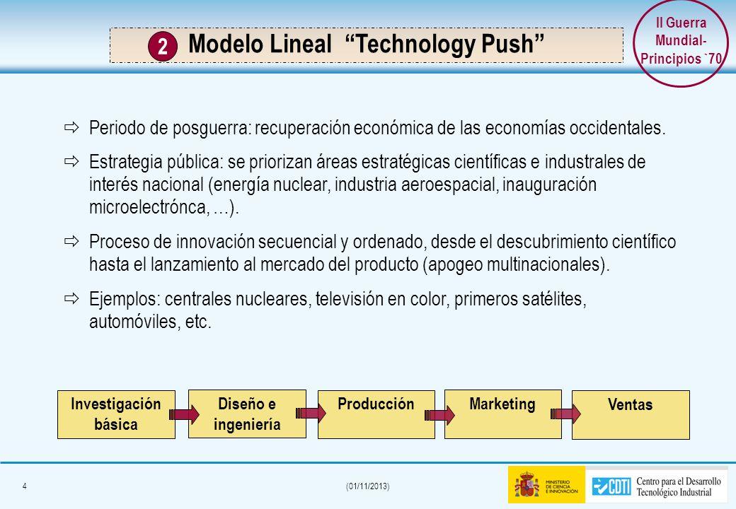 II Guerra Mundial- Principios `70 Modelo Lineal Technology Push