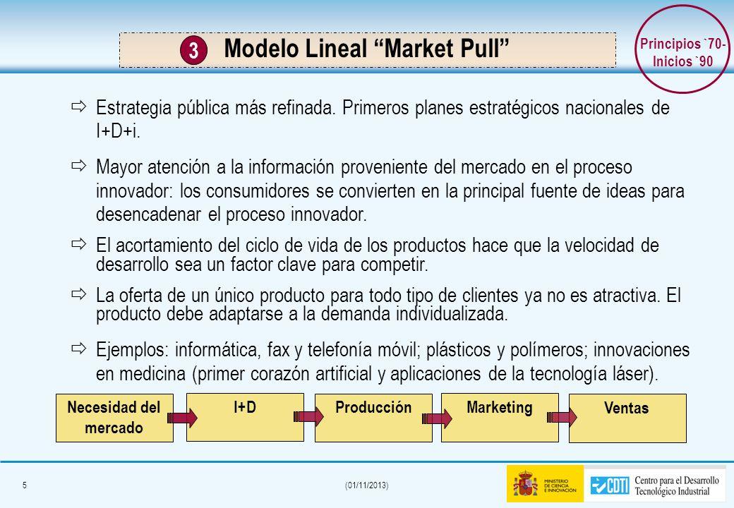 Modelo Lineal Market Pull Principios `70- Inicios `90